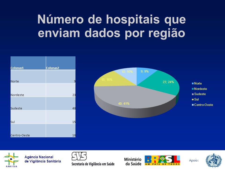 Agência Nacional de Vigilância Sanitária Apoio: Número de hospitais que enviam dados por região Colunas1Colunas2 Norte9 Nordeste23 Sudeste40 Sul15 Cen