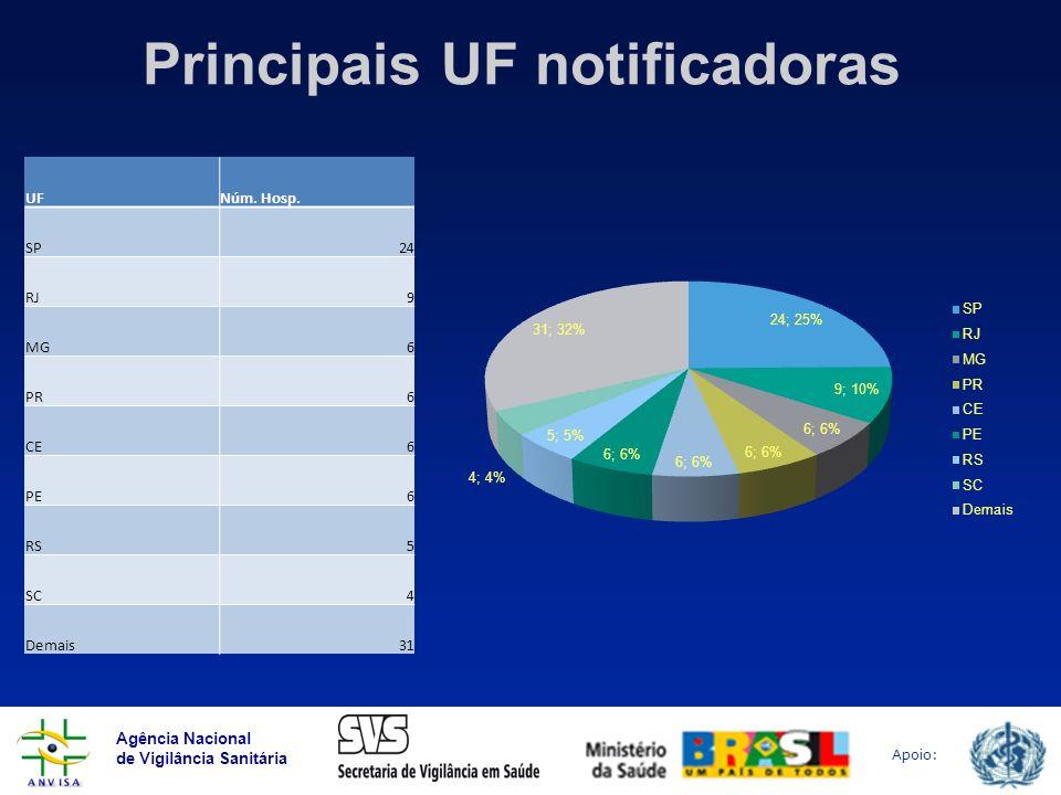 Agência Nacional de Vigilância Sanitária Apoio: Principais UF notificadoras UFNúm. Hosp. SP24 RJ9 MG6 PR6 CE6 PE6 RS5 SC4 Demais31
