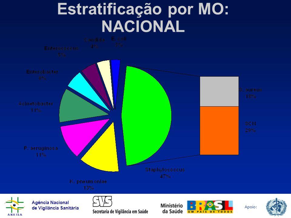 Agência Nacional de Vigilância Sanitária Apoio: Estratificação por MO: NACIONAL
