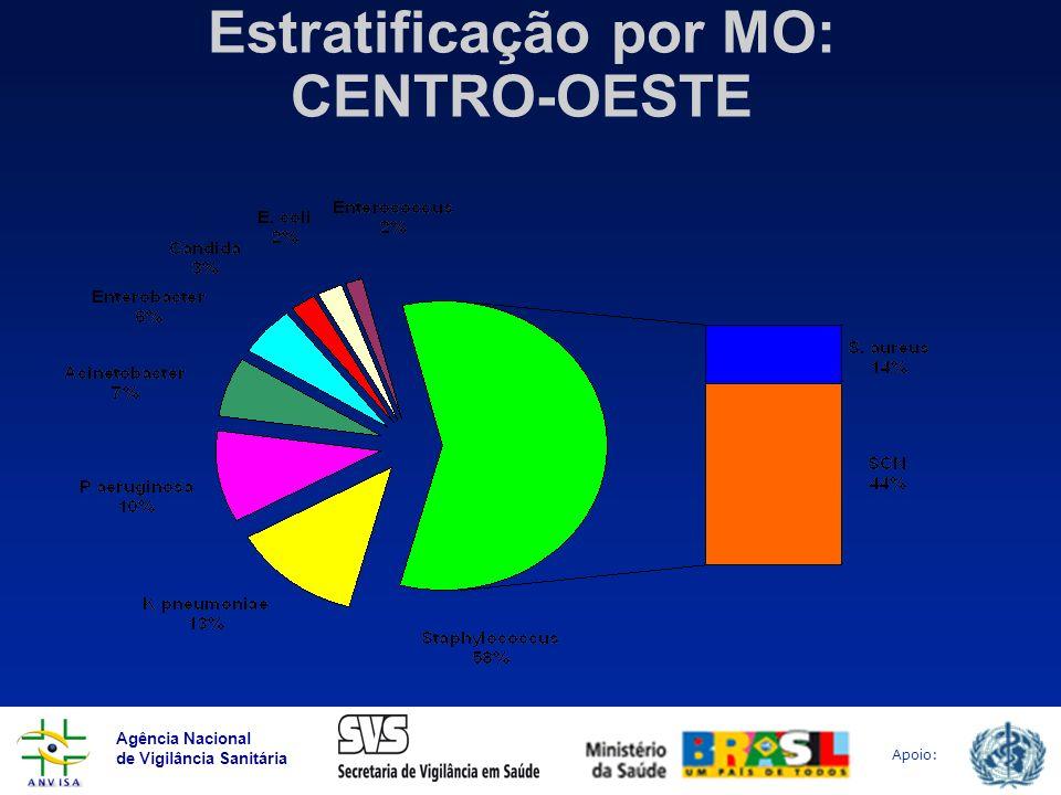 Agência Nacional de Vigilância Sanitária Apoio: Estratificação por MO: CENTRO-OESTE