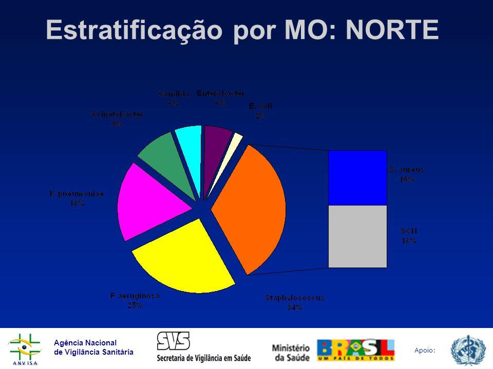 Agência Nacional de Vigilância Sanitária Apoio: Estratificação por MO: NORTE