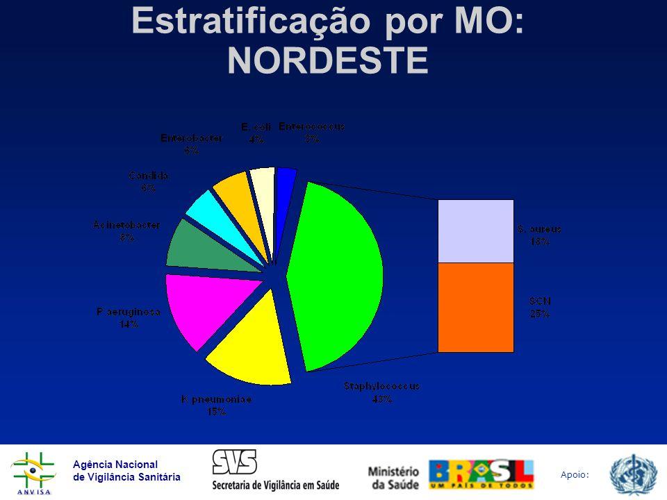 Agência Nacional de Vigilância Sanitária Apoio: Estratificação por MO: NORDESTE