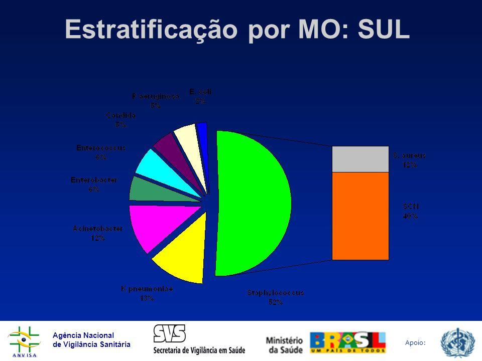 Agência Nacional de Vigilância Sanitária Apoio: Estratificação por MO: SUL