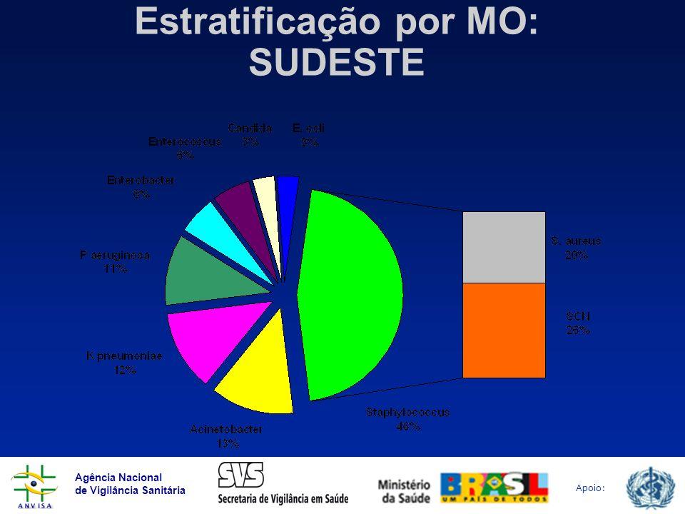 Agência Nacional de Vigilância Sanitária Apoio: Estratificação por MO: SUDESTE