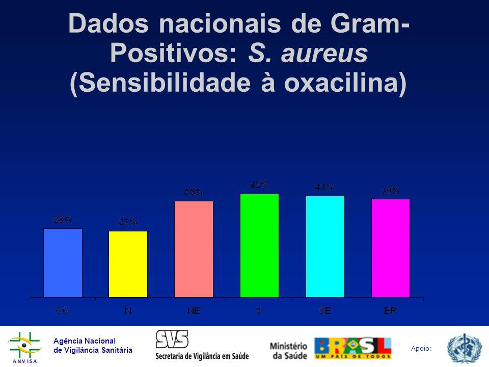 Agência Nacional de Vigilância Sanitária Apoio: Dados nacionais de Gram- Positivos: S. aureus (Sensibilidade à oxacilina)