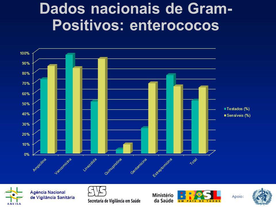 Agência Nacional de Vigilância Sanitária Apoio: Dados nacionais de Gram- Positivos: enterococos