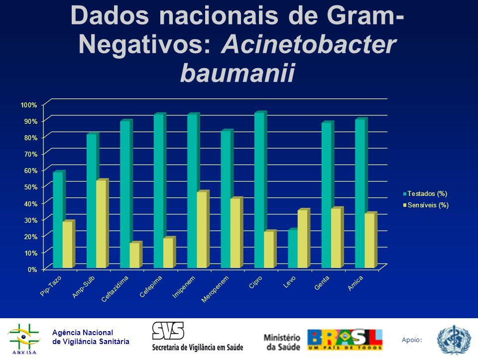 Agência Nacional de Vigilância Sanitária Apoio: Dados nacionais de Gram- Negativos: Acinetobacter baumanii