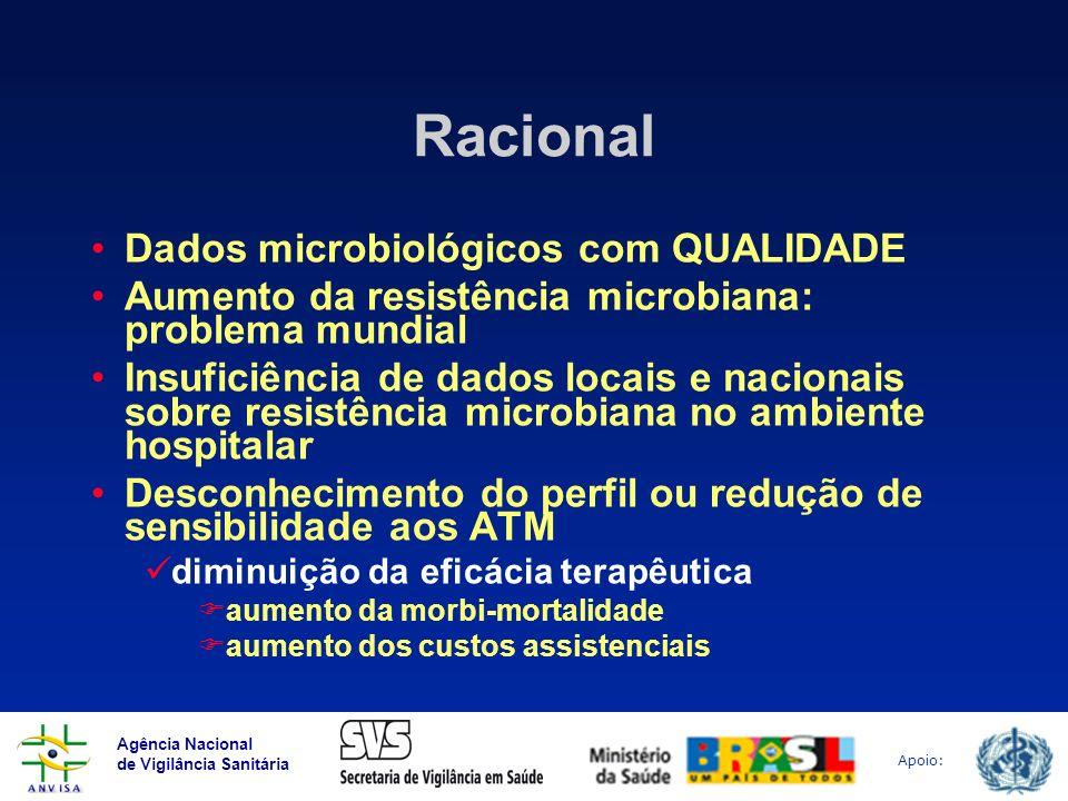 Agência Nacional de Vigilância Sanitária Apoio: Racional Dados microbiológicos com QUALIDADE Aumento da resistência microbiana: problema mundial Insuf