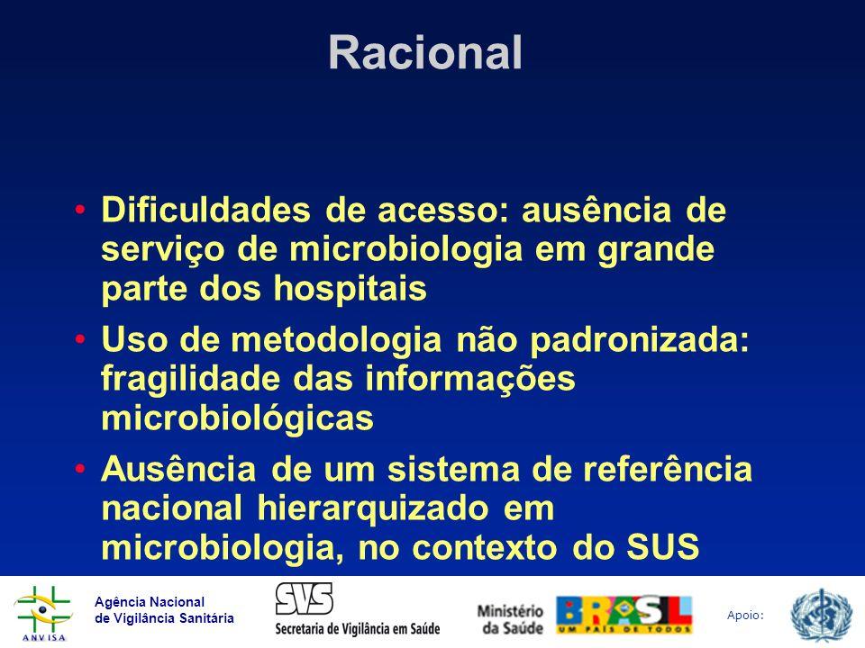 Agência Nacional de Vigilância Sanitária Apoio: Racional Dificuldades de acesso: ausência de serviço de microbiologia em grande parte dos hospitais Us