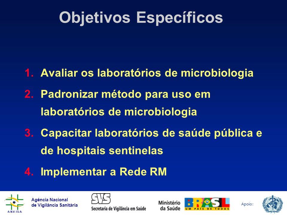 Agência Nacional de Vigilância Sanitária Apoio: Objetivos Específicos 1.Avaliar os laboratórios de microbiologia 2.Padronizar método para uso em labor