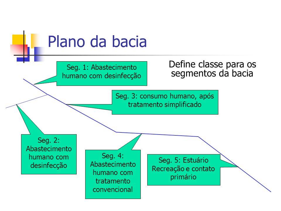Plano da bacia Seg. 1: Abastecimento humano com desinfecção Seg. 2: Abastecimento humano com desinfecção Seg. 3: consumo humano, após tratamento simpl
