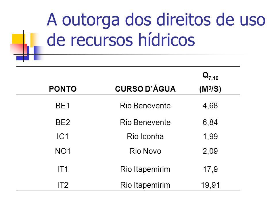 A outorga dos direitos de uso de recursos hídricos PONTOCURSO DÁGUA Q 7,10 (M 3 /S) BE1Rio Benevente4,68 BE2Rio Benevente6,84 IC1Rio Iconha1,99 NO1Rio