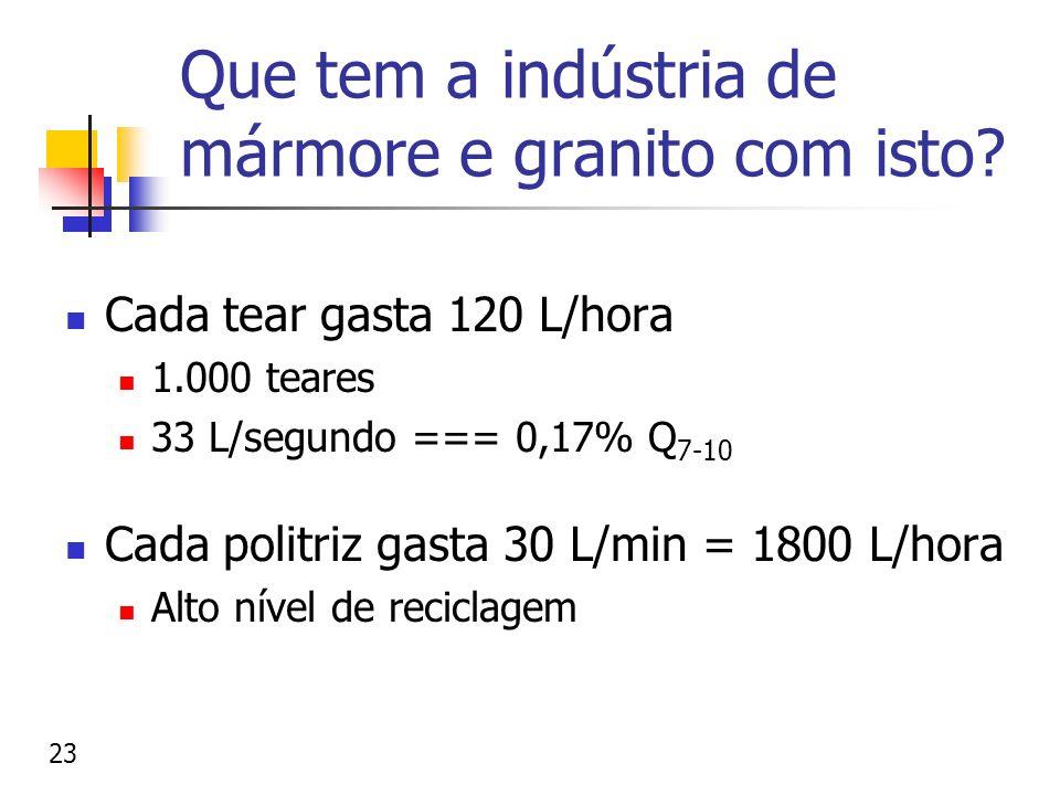 Que tem a indústria de mármore e granito com isto? Cada tear gasta 120 L/hora 1.000 teares 33 L/segundo === 0,17% Q 7-10 Cada politriz gasta 30 L/min