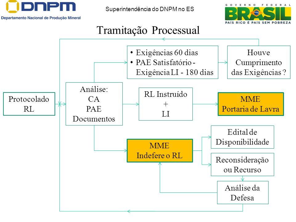 Tramitação Processual Superintendência do DNPM no ES Protocolado RL Análise: CA PAE Documentos MME Indefere o RL Edital de Disponibilidade Reconsidera