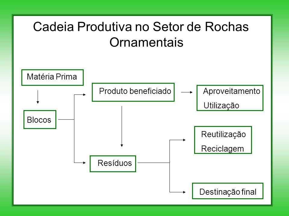 Cadeia Produtiva no Setor de Rochas Ornamentais Matéria Prima Produto beneficiado Aproveitamento Utilização Blocos Reutilização Reciclagem Resíduos Destinação final