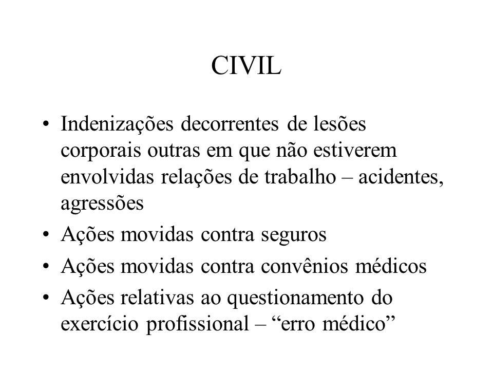 CIVIL Indenizações decorrentes de lesões corporais outras em que não estiverem envolvidas relações de trabalho – acidentes, agressões Ações movidas co
