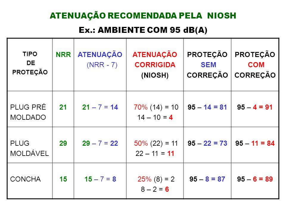 TIPO DE PROTEÇÃO NRRATENUAÇÃO (NRR - 7) ATENUAÇÃO CORRIGIDA (NIOSH) PROTEÇÃO SEM CORREÇÃO PROTEÇÃO COM CORREÇÃO PLUG PRÉ MOLDADO 2121 – 7 = 14 70% (14