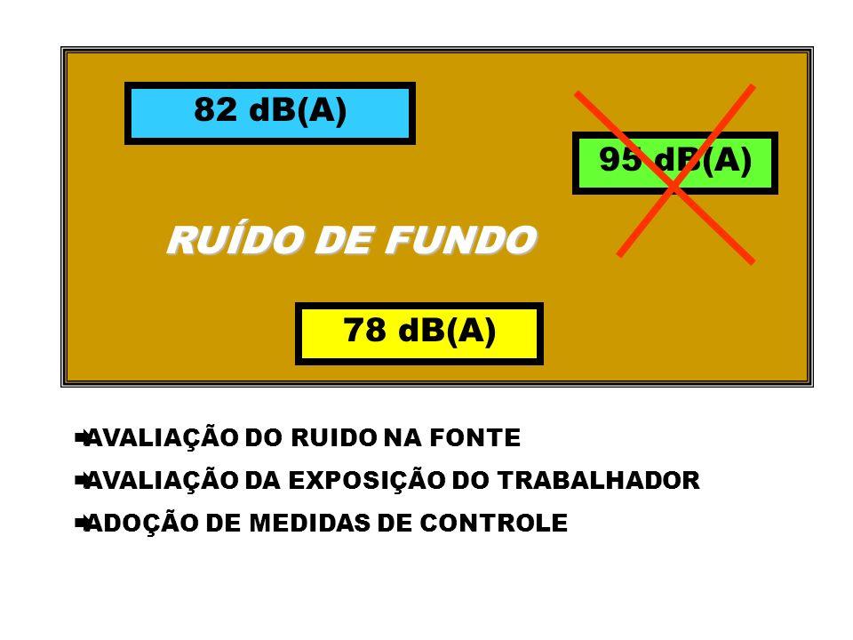 82 dB(A) 95 dB(A) 78 dB(A) RUÍDO DE FUNDO AVALIAÇÃO DO RUIDO NA FONTE AVALIAÇÃO DA EXPOSIÇÃO DO TRABALHADOR ADOÇÃO DE MEDIDAS DE CONTROLE