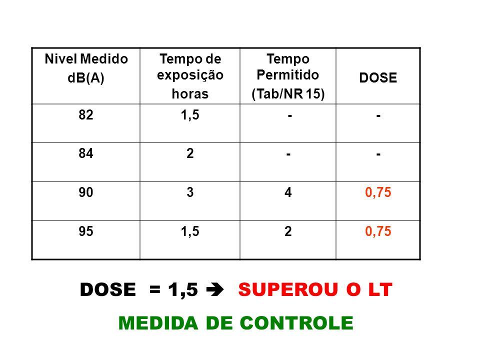 Nivel Medido dB(A) Tempo de exposição horas Tempo Permitido (Tab/NR 15) DOSE 821,5 -- 842-- 90340,75 951,520,75 DOSE = 1,5 SUPEROU O LT MEDIDA DE CONT