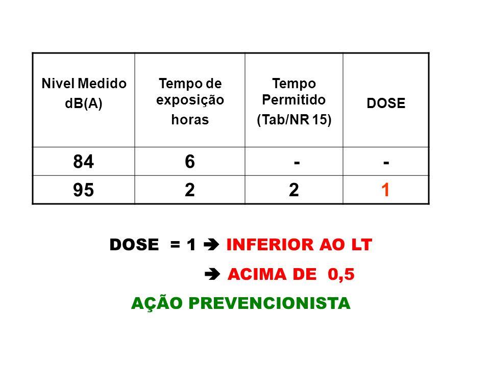 EXPOSIÇÃO OCUPACIONAL ACIMA DOS NÍVEIS DE AÇÃO Ruído dose equivalente a 0,5 as ações preventivas deverão ser adotadas a partir de 80 dB(A)