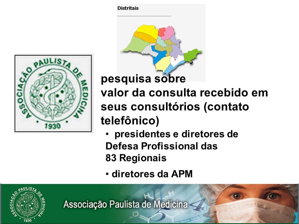 pesquisa sobre valor da consulta recebido em seus consultórios (contato telefônico) presidentes e diretores de Defesa Profissional das 83 Regionais di