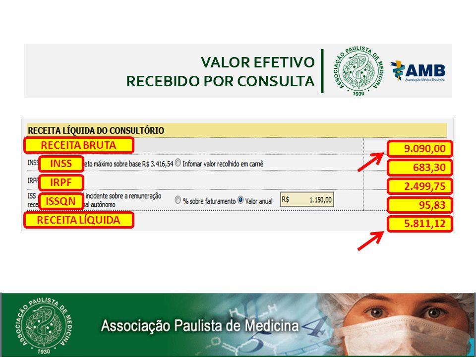 9.090,00 683,30 2.499,75 95,83 5.811,12 RECEITA BRUTA RECEITA LÍQUIDA INSS IRPF ISSQN
