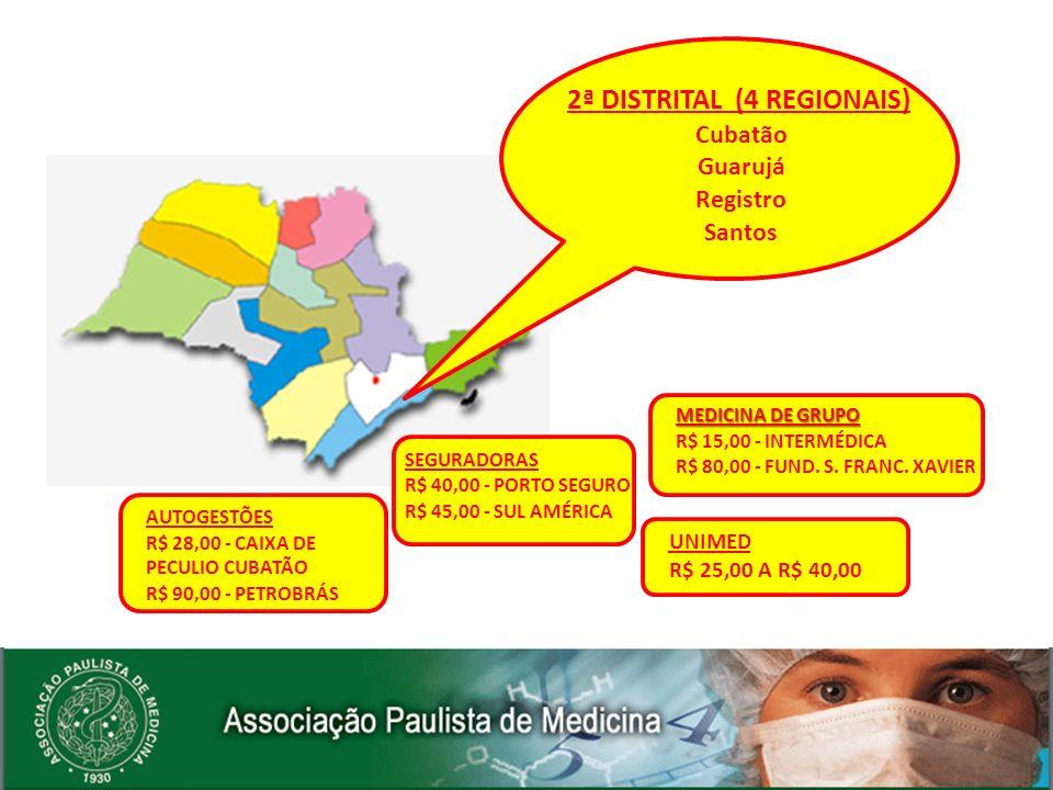 AUTOGESTÕES R$ 32,00 - VALE SAÚDE R$ 80,00 - PETROBRAS SEGURADORAS R$ 34,00 - PORTO SEGURO R$ 46,00 - SUL AMÉRICA MEDICINA DE GRUPO R$ 27,00 - ACTIVIA R$ 47,00 - BRADESCO SAÚDE UNIMED R$ 33,00 A R$ 45,00 3ª DISTRITAL (6 REGIONAIS) Caraguatatuba Cruzeiro Guaratinguetá Lorena