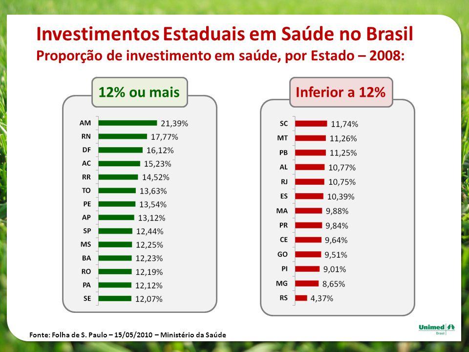 Investimentos Estaduais em Saúde no Brasil Proporção de investimento em saúde, por Estado – 2008: 12% ou maisInferior a 12% Fonte: Folha de S. Paulo –