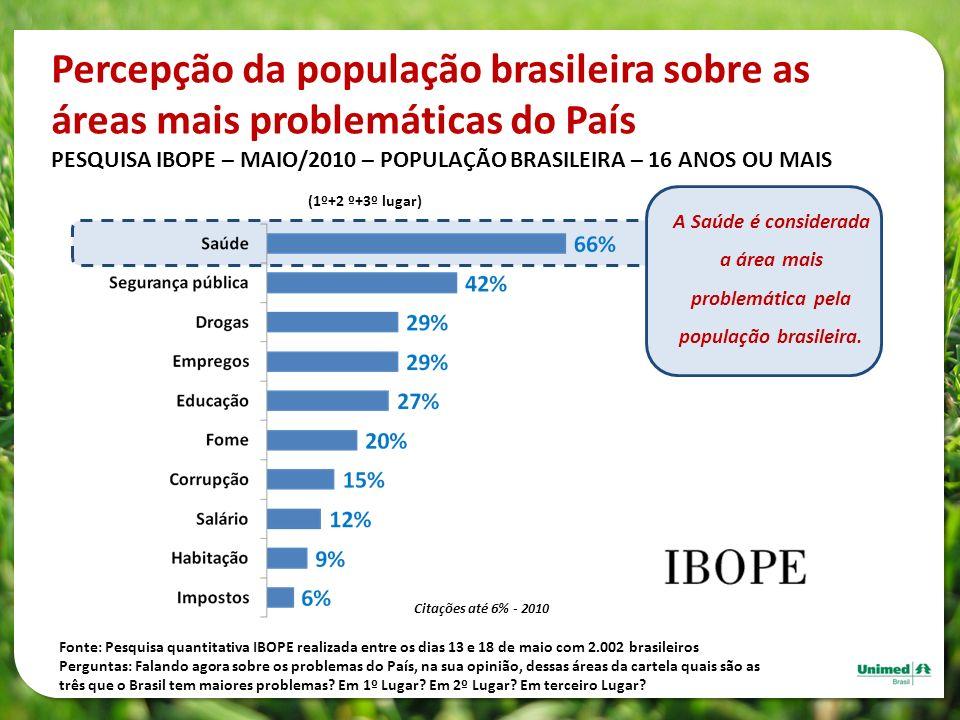 Percepção da população brasileira sobre as áreas mais problemáticas do País PESQUISA IBOPE – MAIO/2010 – POPULAÇÃO BRASILEIRA – 16 ANOS OU MAIS Fonte: