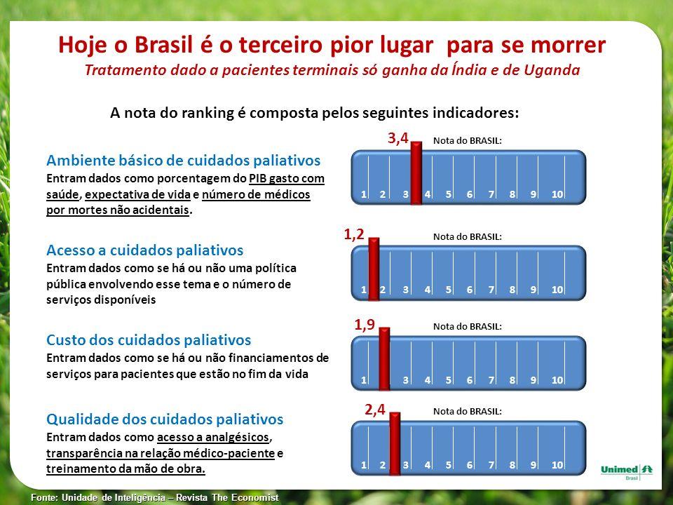 Hoje o Brasil é o terceiro pior lugar para se morrer Tratamento dado a pacientes terminais só ganha da Índia e de Uganda A nota do ranking é composta