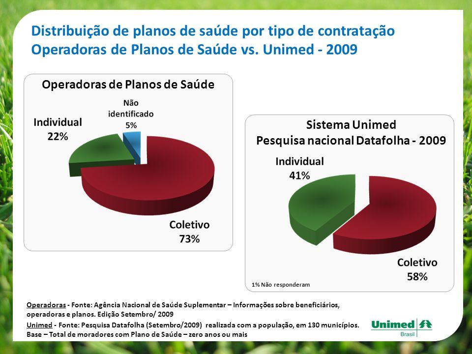 Distribuição de planos de saúde por tipo de contratação Operadoras de Planos de Saúde vs. Unimed - 2009 Unimed - Fonte: Pesquisa Datafolha (Setembro/2
