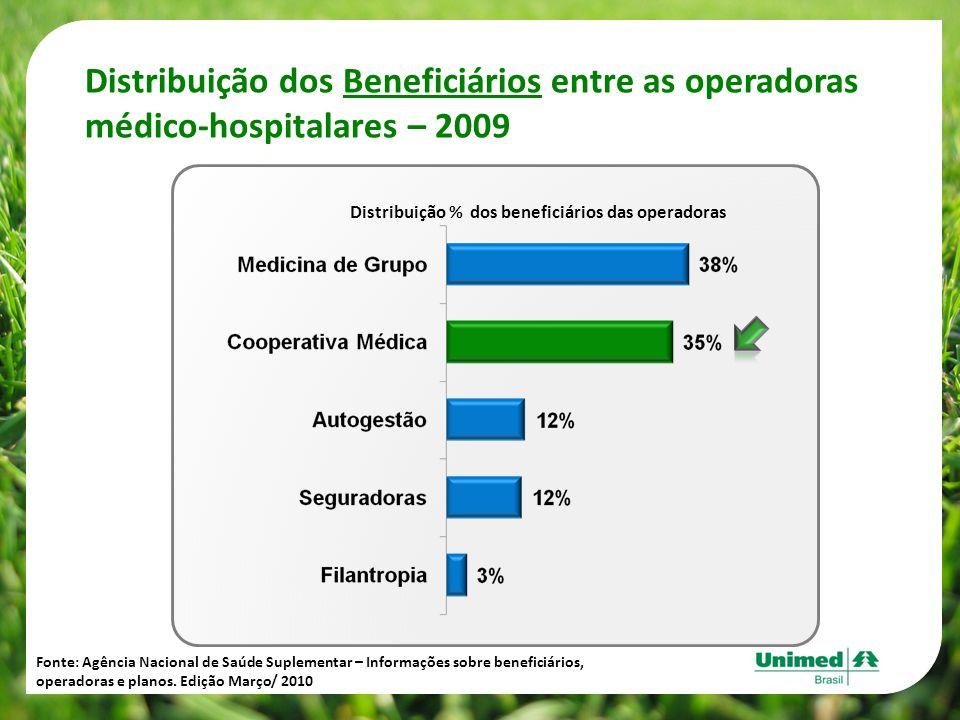 Distribuição dos Beneficiários entre as operadoras médico-hospitalares – 2009 Distribuição % dos beneficiários das operadoras Fonte: Agência Nacional