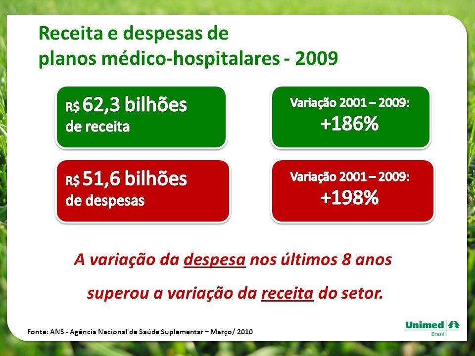 Receita e despesas de planos médico-hospitalares - 2009 Fonte: ANS - Agência Nacional de Saúde Suplementar – Março/ 2010 A variação da despesa nos últ