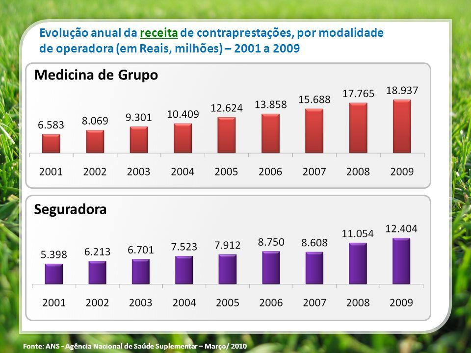 Medicina de Grupo Seguradora Evolução anual da receita de contraprestações, por modalidade de operadora (em Reais, milhões) – 2001 a 2009 Fonte: ANS -