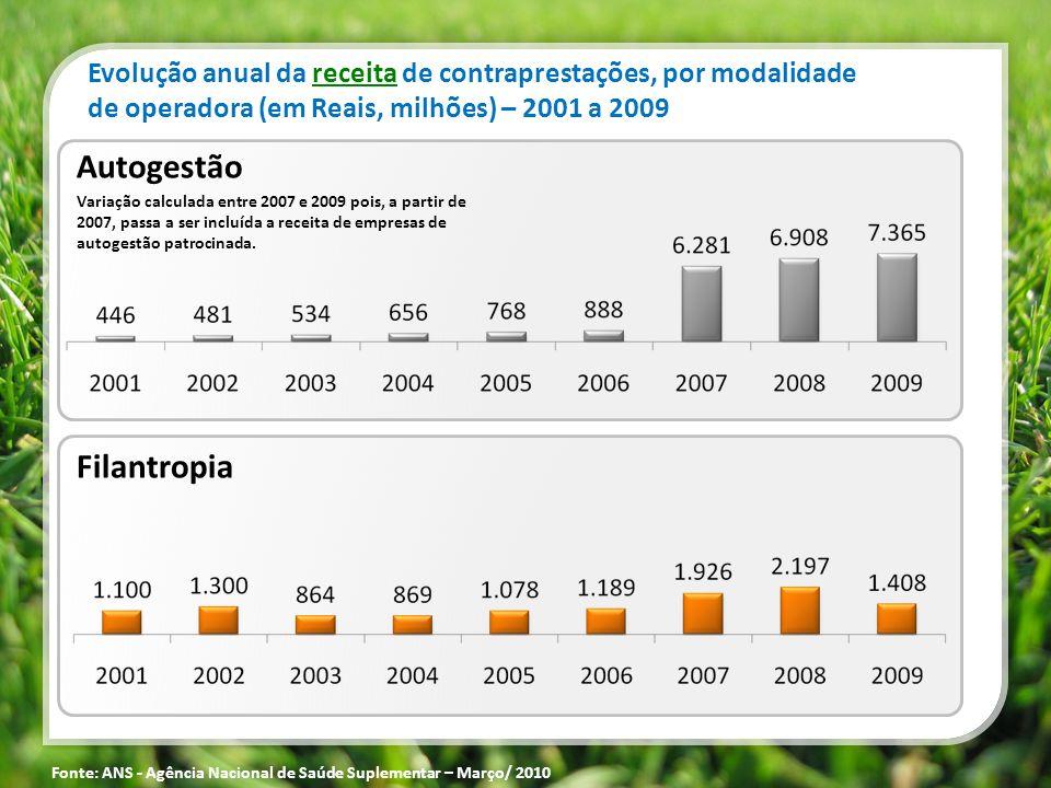 Filantropia Autogestão Variação calculada entre 2007 e 2009 pois, a partir de 2007, passa a ser incluída a receita de empresas de autogestão patrocina