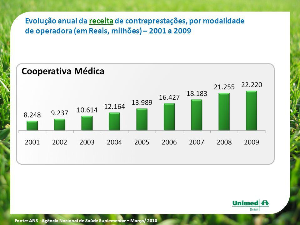 Cooperativa Médica Evolução anual da receita de contraprestações, por modalidade de operadora (em Reais, milhões) – 2001 a 2009 Fonte: ANS - Agência N