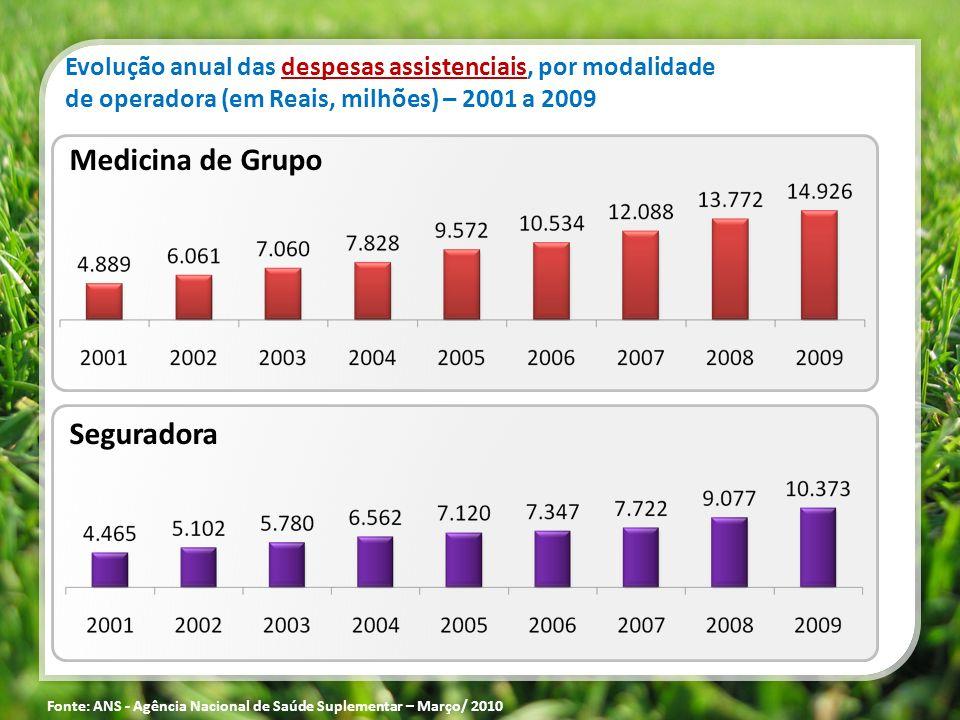 Medicina de Grupo Seguradora Evolução anual das despesas assistenciais, por modalidade de operadora (em Reais, milhões) – 2001 a 2009 Fonte: ANS - Agê