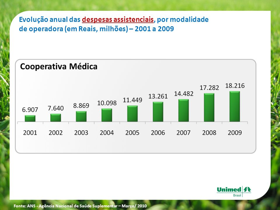 Cooperativa Médica Evolução anual das despesas assistenciais, por modalidade de operadora (em Reais, milhões) – 2001 a 2009 Fonte: ANS - Agência Nacio