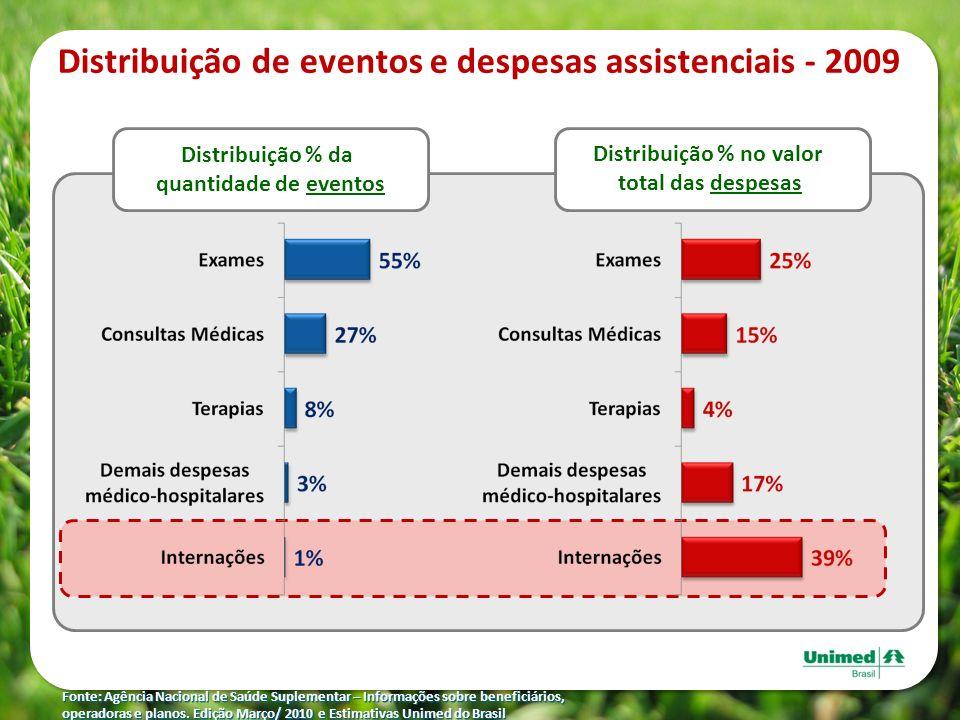 Distribuição de eventos e despesas assistenciais - 2009 Fonte: Agência Nacional de Saúde Suplementar – Informações sobre beneficiários, operadoras e p