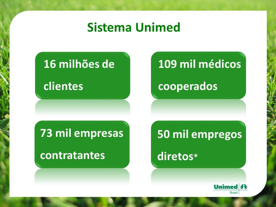 Sistema Unimed 16 milhões de clientes 73 mil empresas contratantes 109 mil médicos cooperados 50 mil empregos diretos *