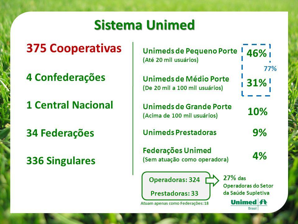 375 Cooperativas 4 Confederações 1 Central Nacional 34 Federações 336 Singulares Sistema Unimed Unimeds de Pequeno Porte (Até 20 mil usuários) Unimeds