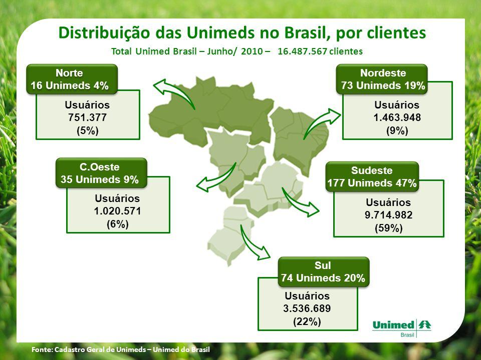 Distribuição das Unimeds no Brasil, por clientes Total Unimed Brasil – Junho/ 2010 – 16.487.567 clientes Usuários 751.377 (5%) Norte 16 Unimeds 4% Nor