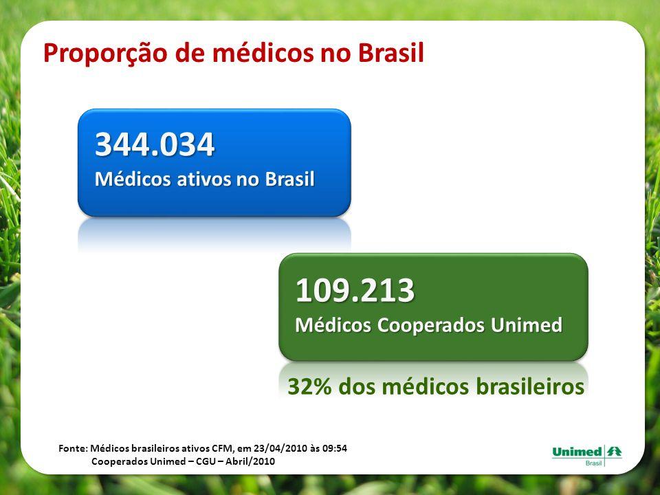 Proporção de médicos no Brasil Fonte: Médicos brasileiros ativos CFM, em 23/04/2010 às 09:54 Cooperados Unimed – CGU – Abril/2010 344.034 Médicos ativ