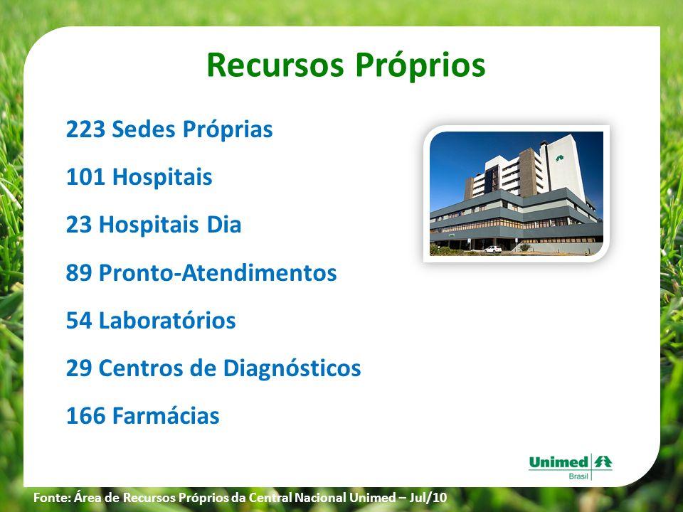 Recursos Próprios 223 Sedes Próprias 101 Hospitais 23 Hospitais Dia 89 Pronto-Atendimentos 54 Laboratórios 29 Centros de Diagnósticos 166 Farmácias Fo