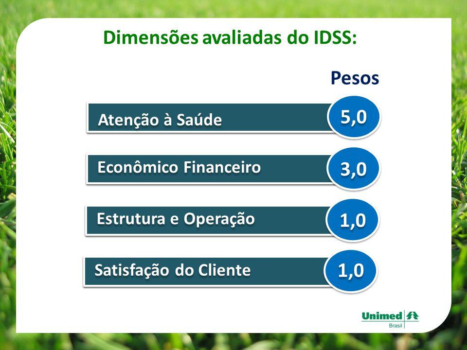 Dimensões avaliadas do IDSS: Pesos Atenção à Saúde 5,0 Econômico Financeiro 3,0 Estrutura e Operação 1,0 Satisfação do Cliente 1,0