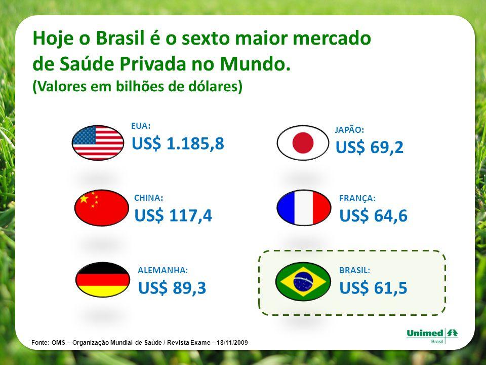 Hoje o Brasil é o sexto maior mercado de Saúde Privada no Mundo. (Valores em bilhões de dólares) EUA: US$ 1.185,8 CHINA: US$ 117,4 ALEMANHA: US$ 89,3