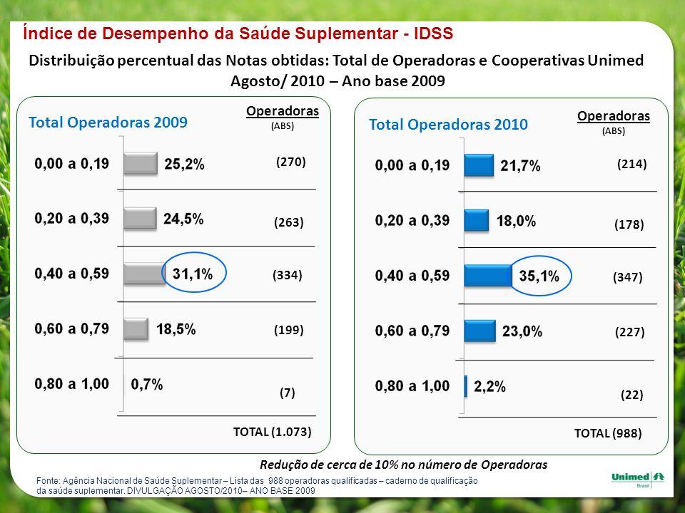 Distribuição percentual das Notas obtidas: Total de Operadoras e Cooperativas Unimed Agosto/ 2010 – Ano base 2009 Índice de Desempenho da Saúde Suplem