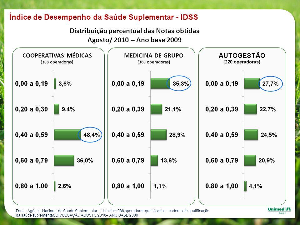 Distribuição percentual das Notas obtidas Agosto/ 2010 – Ano base 2009 AUTOGESTÃO (220 operadoras) COOPERATIVAS MÉDICAS (308 operadoras) MEDICINA DE G