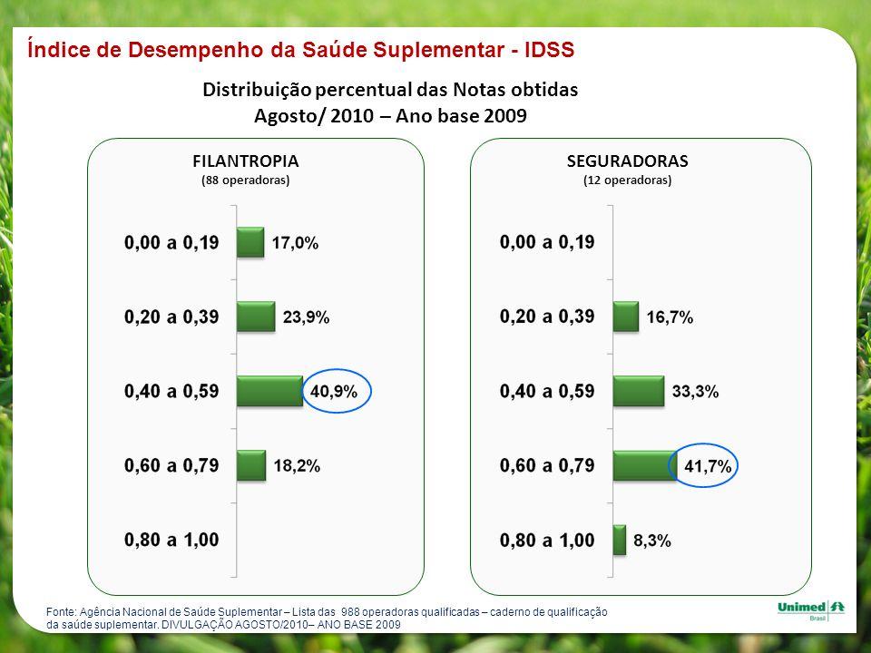 Distribuição percentual das Notas obtidas Agosto/ 2010 – Ano base 2009 FILANTROPIA (88 operadoras) SEGURADORAS (12 operadoras) Fonte: Agência Nacional