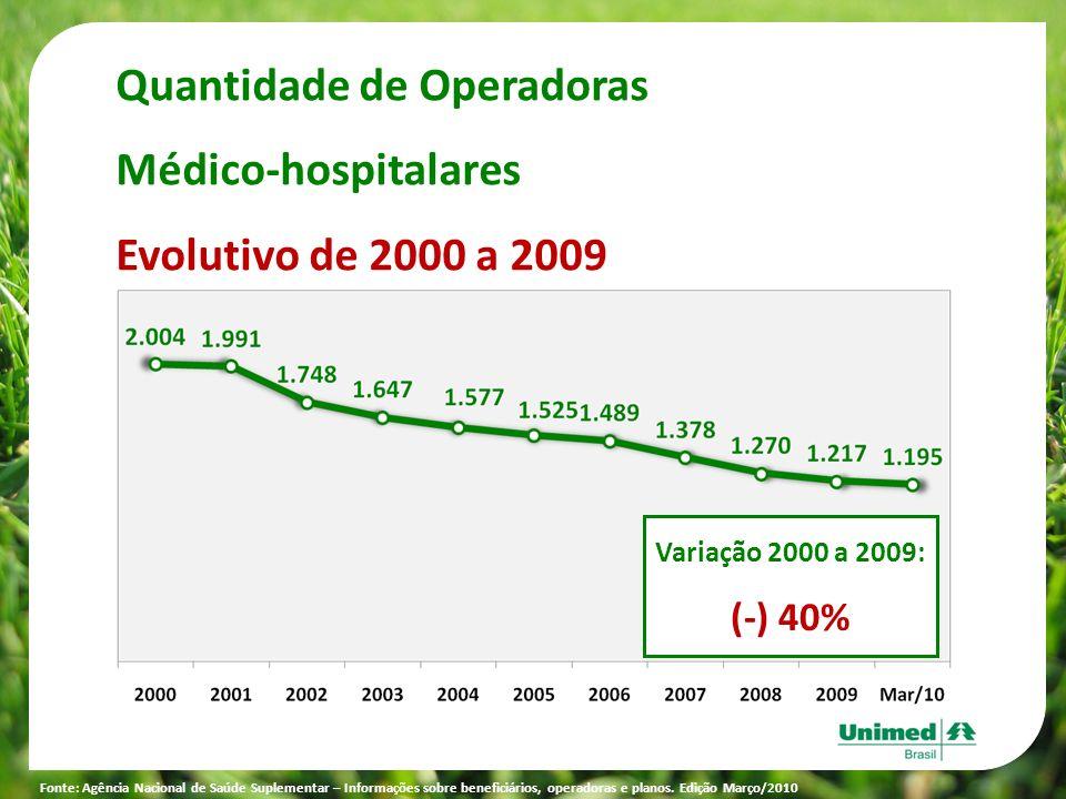Variação 2000 a 2009: (-) 40% Quantidade de Operadoras Médico-hospitalares Evolutivo de 2000 a 2009 Fonte: Agência Nacional de Saúde Suplementar – Inf